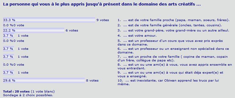http://krysalia.homepage.free.fr/sondagecrea3.png